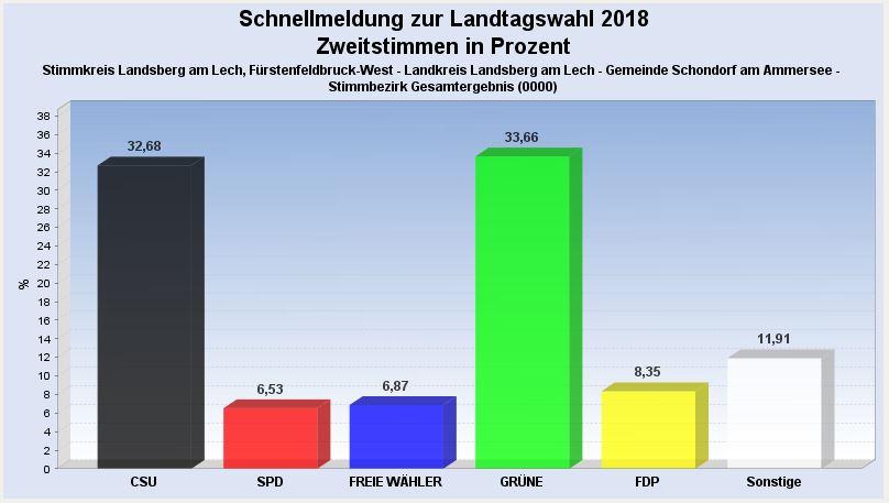 Landtagswahl 2018 – Ergebnis für Schondorf